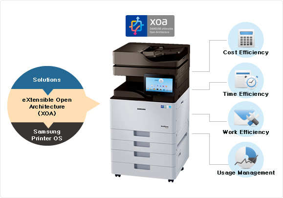 Solution - eXtensible Open Architecture (XOA) - Samsung Printer OS : Cost Efficiency, Time Efficiency, Work Efficiency, Usage Management